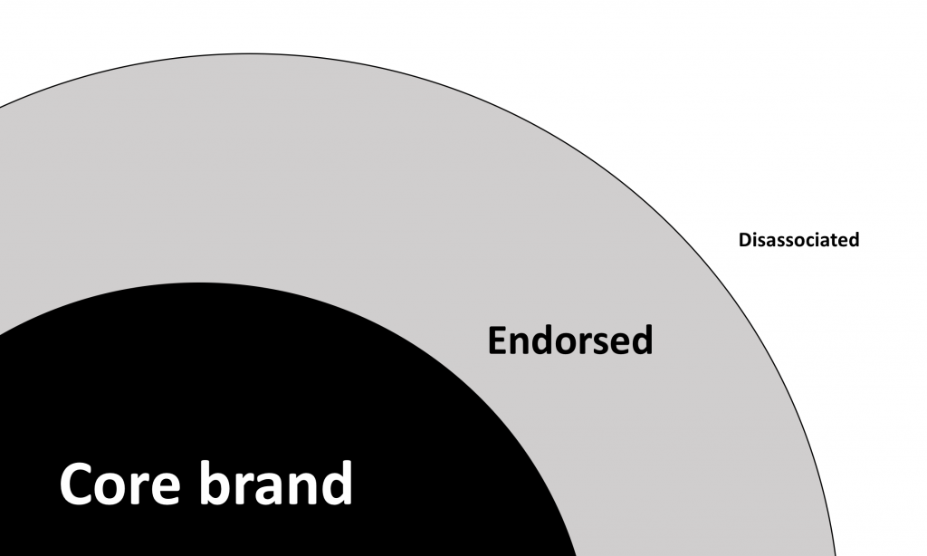 Concentric circles include the words: core (centre), endorsed and disassociated
