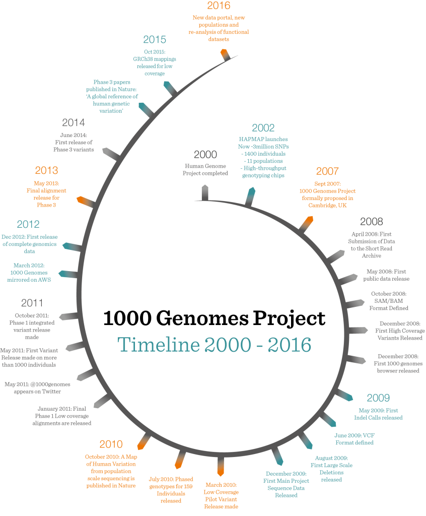 1000 Genomes Project timeline 2015