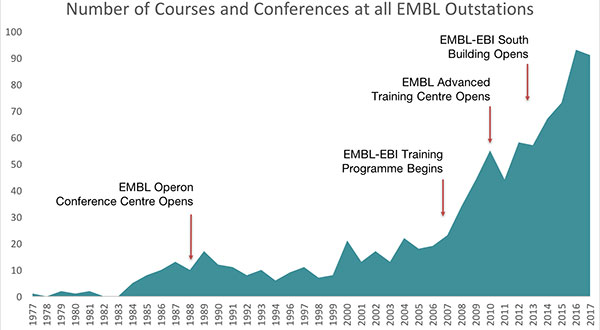 A graph showing the rise in the number of EMBL courses and conferences over the years