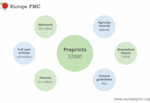 Facts and figures from Europe PMC